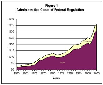 This graph shows the trend in regulatory spending from 1960 to 2005.  Since 2001, the budget has grown by $13 billion, a 42% real dollar increase.