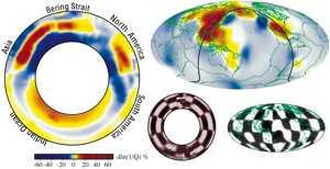 One of the most dramatic features in the Wysession et. al global mantle shear-wave attenuation model is a very high-attenuation anomaly at the top of the lower mantle beneath eastern Asia. This anomaly is believed due to water that has been pumped into the lower mantle via the long history of the subduction of oceanic lithosphere — crust and upper mantle —  in this region. The left figure is a slice through the earth, showing the attenuation anomalies within the mantle. The location of the slice — red line in the upper right figure —  is a map of the seismic attenuation at a depth of roughly 620 miles. In both images, red shows unusually soft and weak rock, and blue shows unusually stiff rock (yellow and white show near-average values). The two figures in the lower right are resolution tests to see if the data have the resolution to retrieve Earth structure in these parts of the Earth. The sharper the black-white transitions are, the better the resolution is.