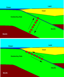 The figure shows the dynamics of a slab-tear earthquake (top), compared with a shallow thrust earthquake (bottom).  The slab-tearing event typically doesn't feature an accompanying tsunami.