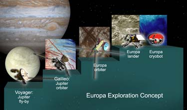 ossible Sequence of Europa Exploration.  Almost 30 years ago, Voyagers 1 and 2 (lower left) made their historic rendezvous with the Jupiter system, and first revealed Europa's icy covered surface to human eyes.