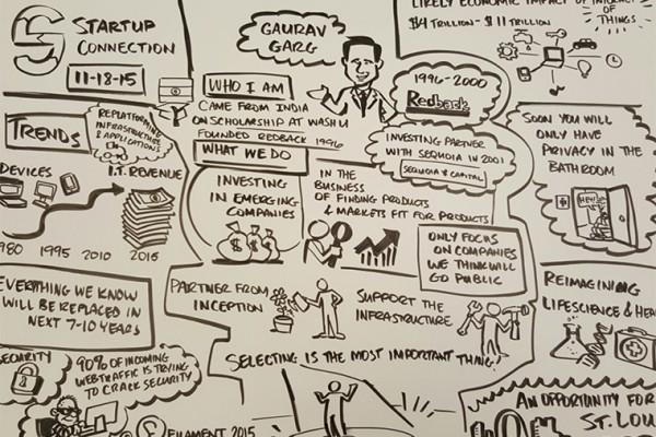 Gaurav Garg storyboard from Startup Connection.