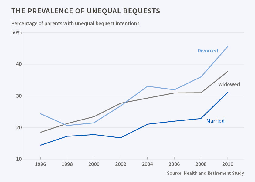 Graph showing prevalence of unequal bequests