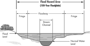 Diagram of floodway and floodplain