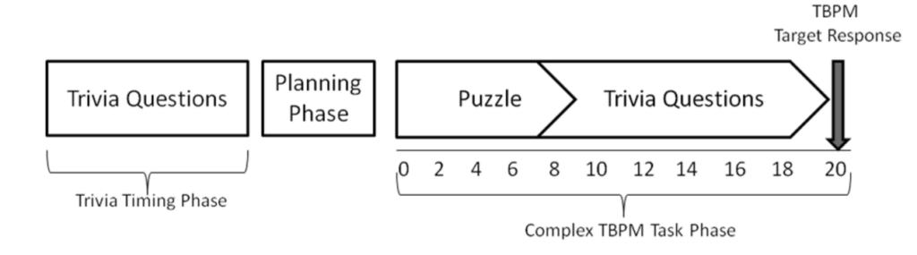 "In this time-based prospective memory (TBPM) experiment, finishing the final task on time requires an accurate estimation of time taken to complete first trivia quiz and using it when planning a ""switch time"" to move from puzzle to quiz in phase two."