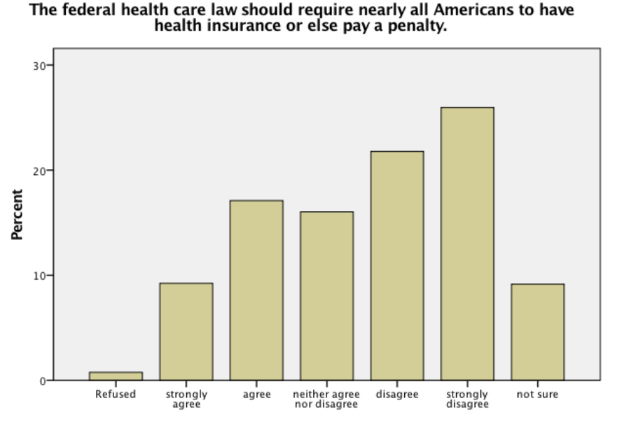 Chart: Most Americans don't like ACA tax mandate