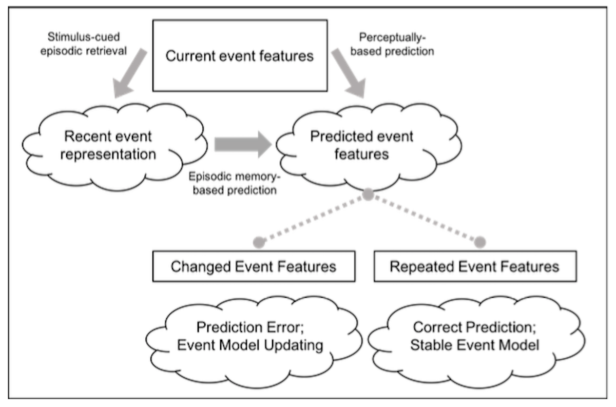 changes of problem representation theory and experiments