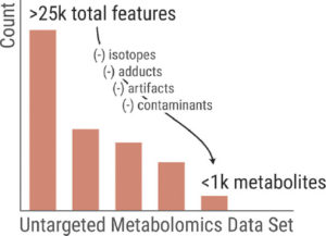 untargeted metabolomics data set
