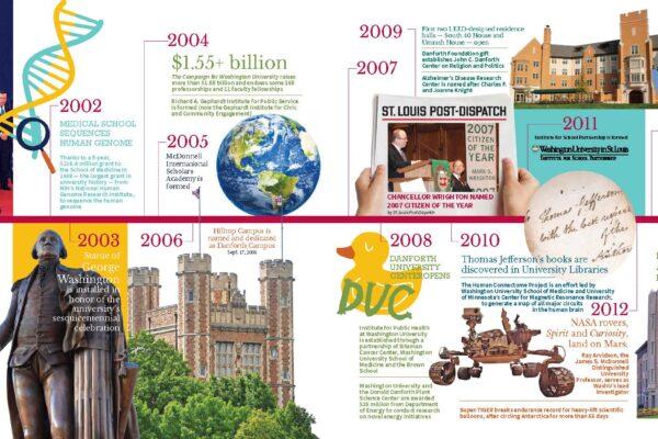Chancellor Wrighton – Through the years