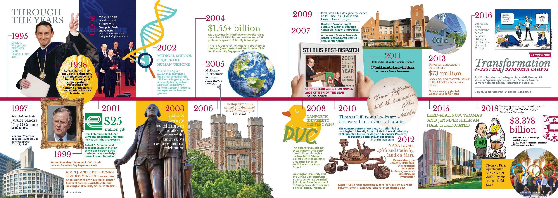 Chancellor Wrighton timeline