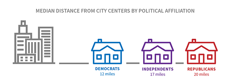"The image is titled ""Median distance from city centers by political affiliation"" and shows that Democrats live 12 miles away, Independents live 17 miles away, and Republicans live 20 miles away"