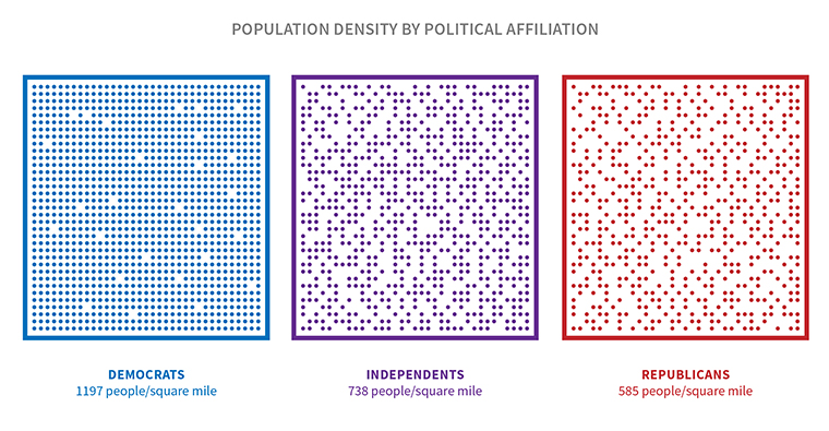 "The image is titled ""Population density by political affiliation"" and shows Democrats live in places with 1197 people per square mile, Independents live where there are 738 people per square mile, and Republicans live where there are 585 people per square mile"