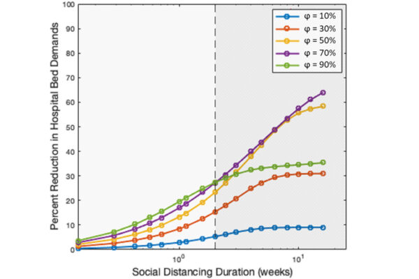 Social distancing and COVID-19: A law of diminishing returns
