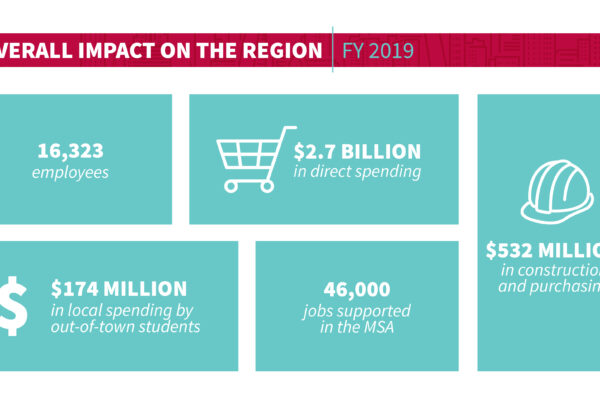 University contributed $2.7 billion to local economy in fiscal 2019