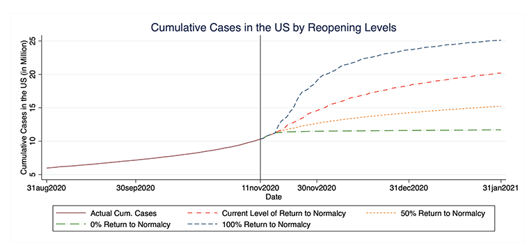 """The chart shows COVID-19 case forecasts based on different levels of """"returning to normal' with a 100% return leading to the most potential cases"""