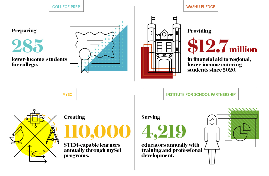 At Washington University, educational initiatives are an important part of serving the community we call home. The WashU Pledge, an initiative announced by Chancellor Andrew D. Martin on his inauguration day, provides free tuition for under-resourced students from Missouri and southern Illinois; and the College Prep program, entering its 8th year, makes higher education more accessible to first generation students. And to learn more about K-12 initiatives, both community resources and the latest news stories are available at The Pipeline. (Graphic: Jennifer Wessler/ Washington University)